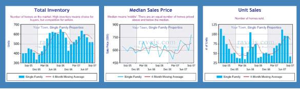 Local Housing Data Graphs